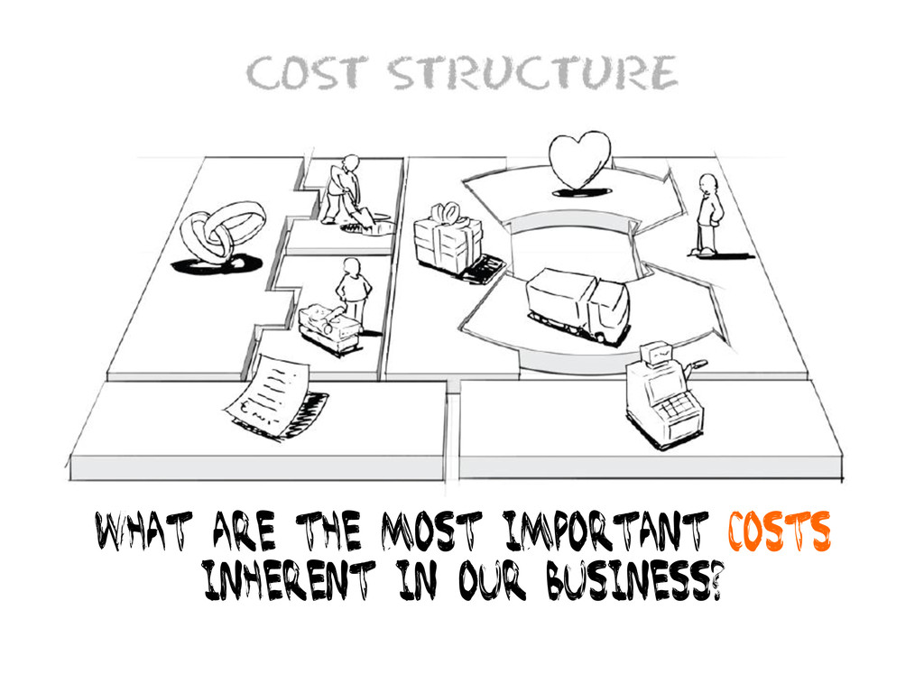 What are the most important costs Inherent in o...
