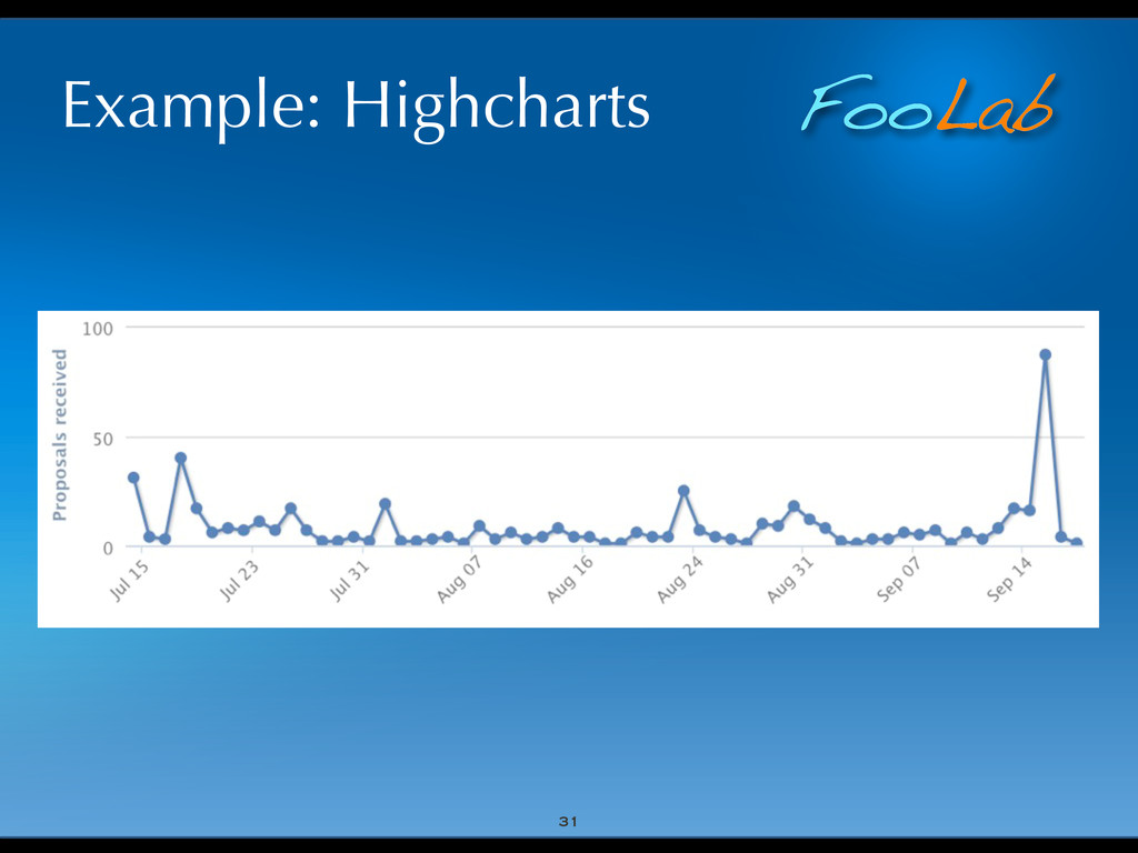 FooLab Example: Highcharts 31