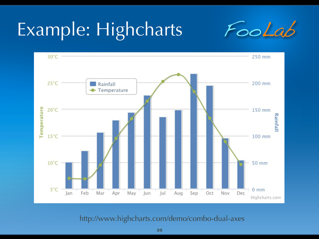 FooLab Example: Highcharts 35 http://www.highch...