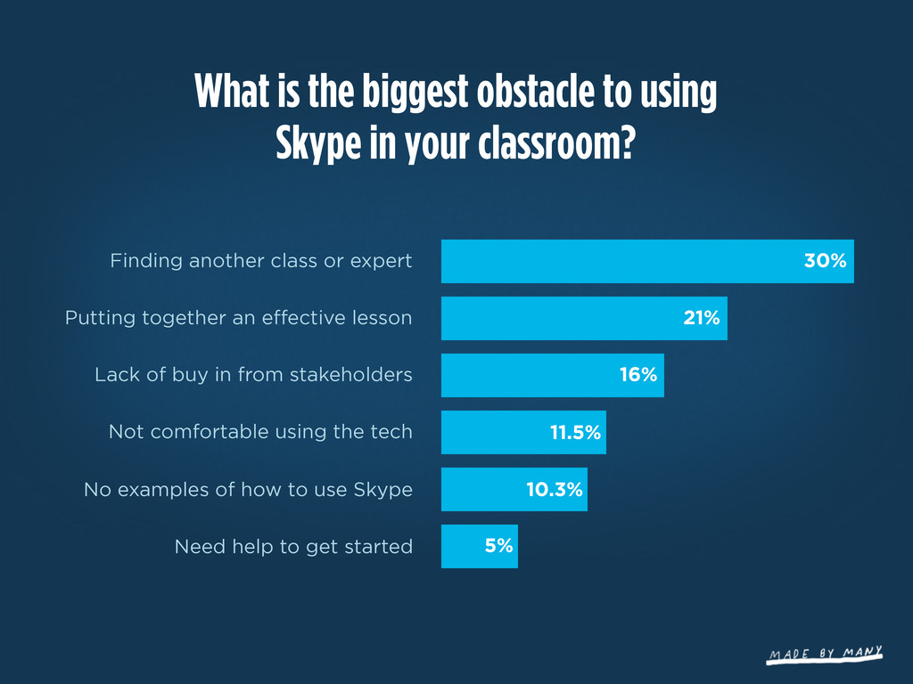 What is the biggest obstacle to using Skype in ...