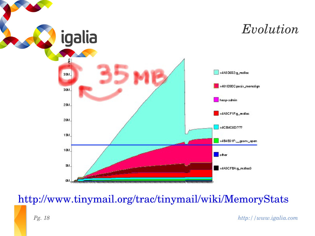 http://www.igalia.com Pg. 18 Evolution http://w...