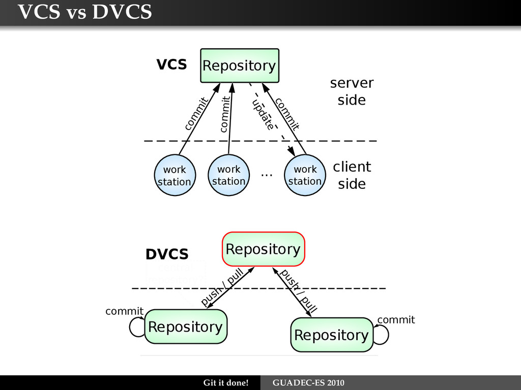 VCS vs DVCS VCS Repository work station ... wor...