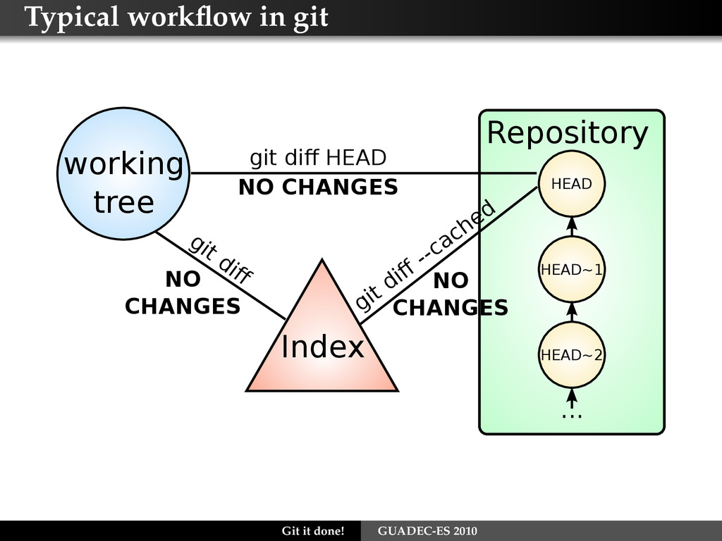 Typical workflow in git Repository HEAD HEAD~1 ....