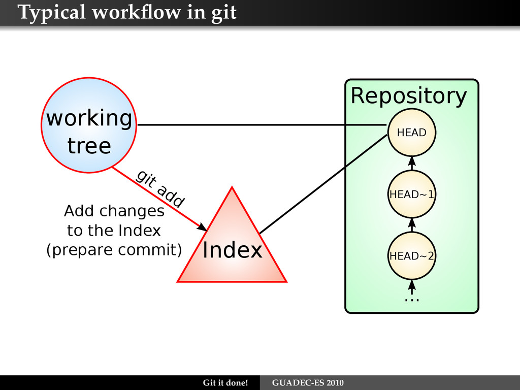 Typical workflow in git Index git add working tr...