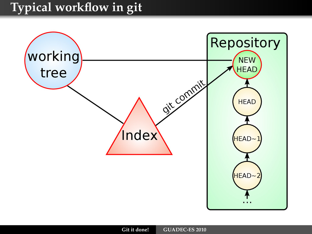 Typical workflow in git Repository Index working...