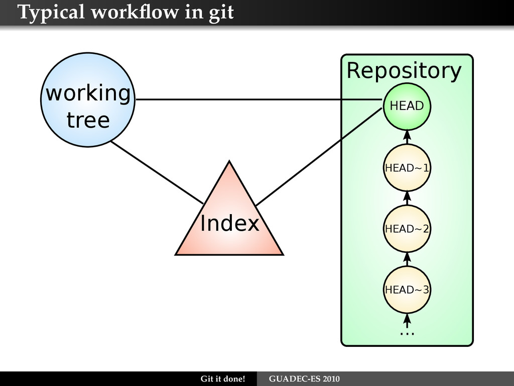 Typical workflow in git Index Repository working...