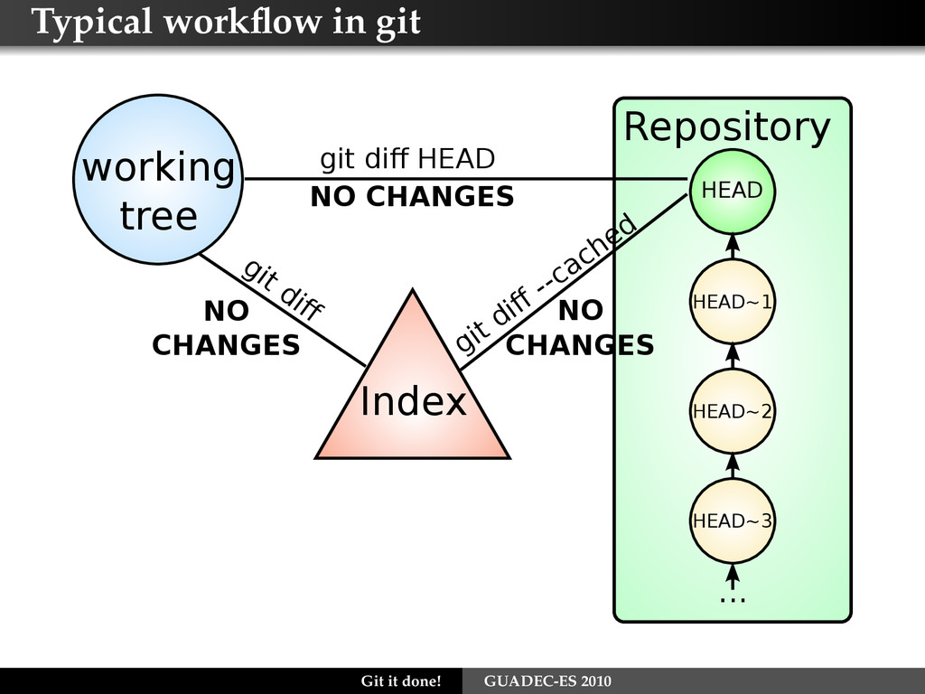 Typical workflow in git Index git diff NO CHANGES...