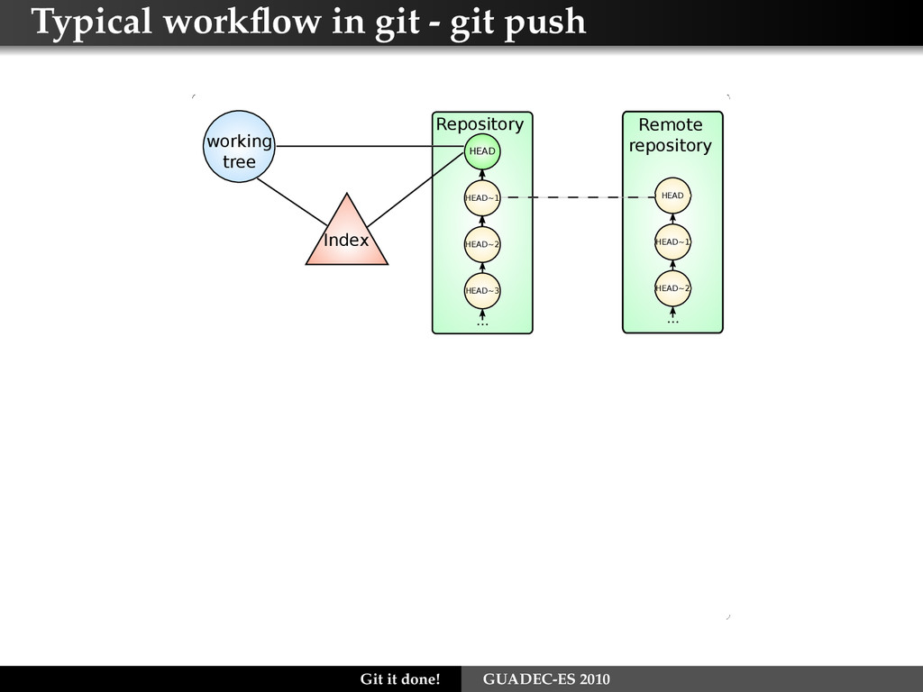 Typical workflow in git - git push Index Remote ...