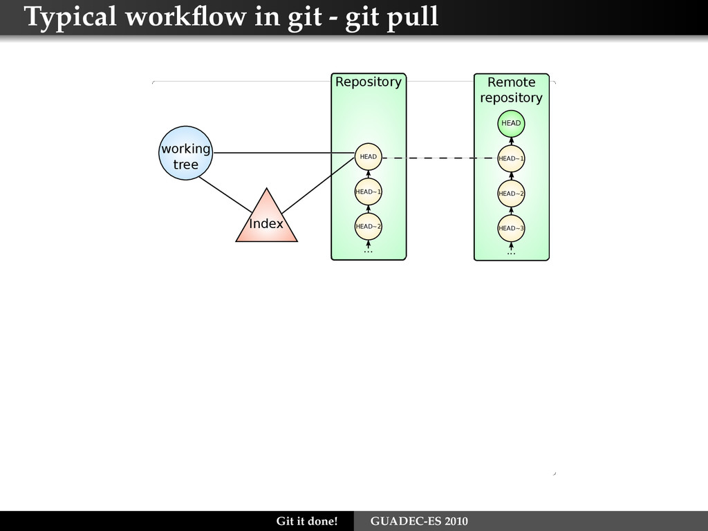 Typical workflow in git - git pull HEAD HEAD~1 ....