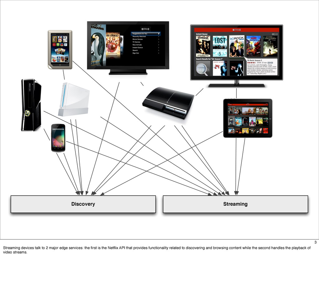 Discovery Streaming 3 Streaming devices talk to...
