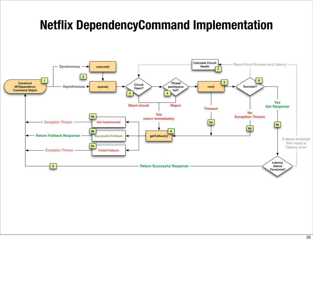 Netflix DependencyCommand Implementation 35