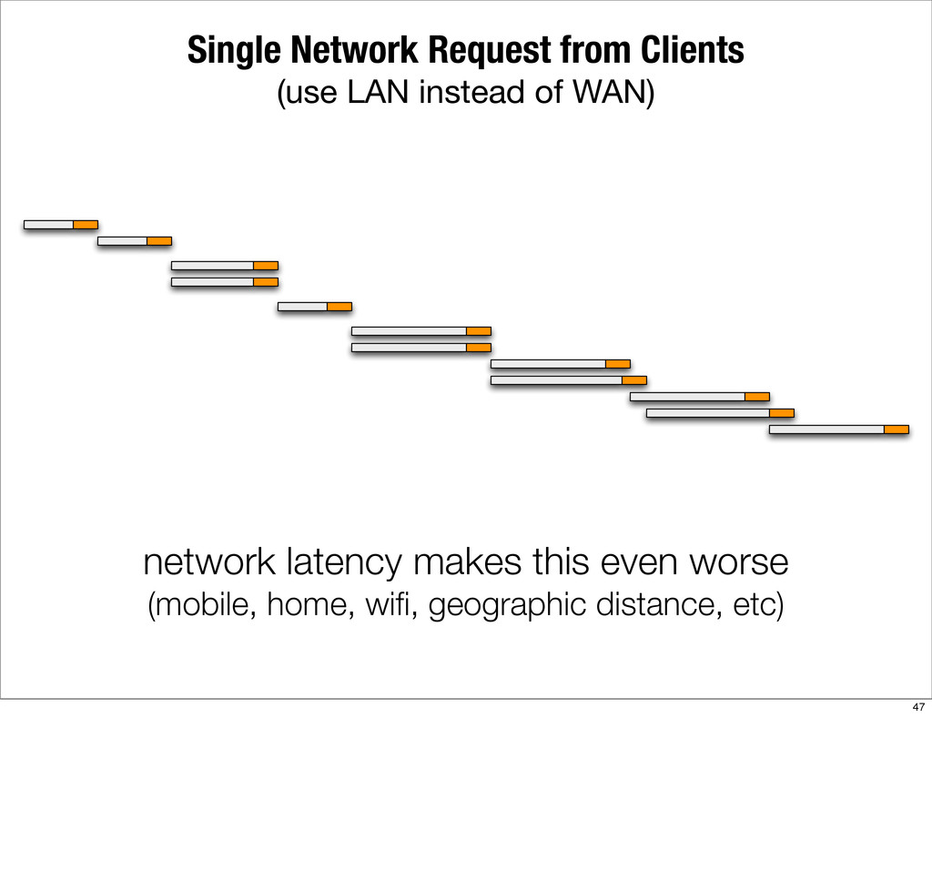 Single Network Request from Clients (use LAN in...