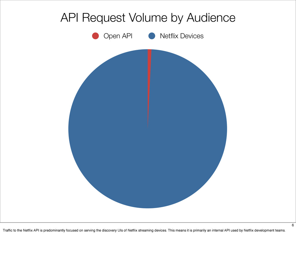 Open API Netflix Devices API Request Volume by A...
