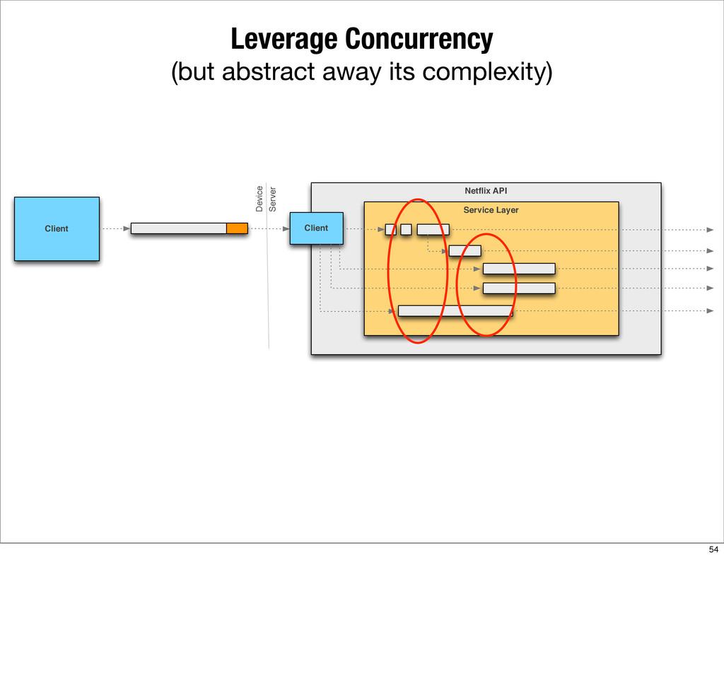 Netflix API Service Layer Client Client Device S...
