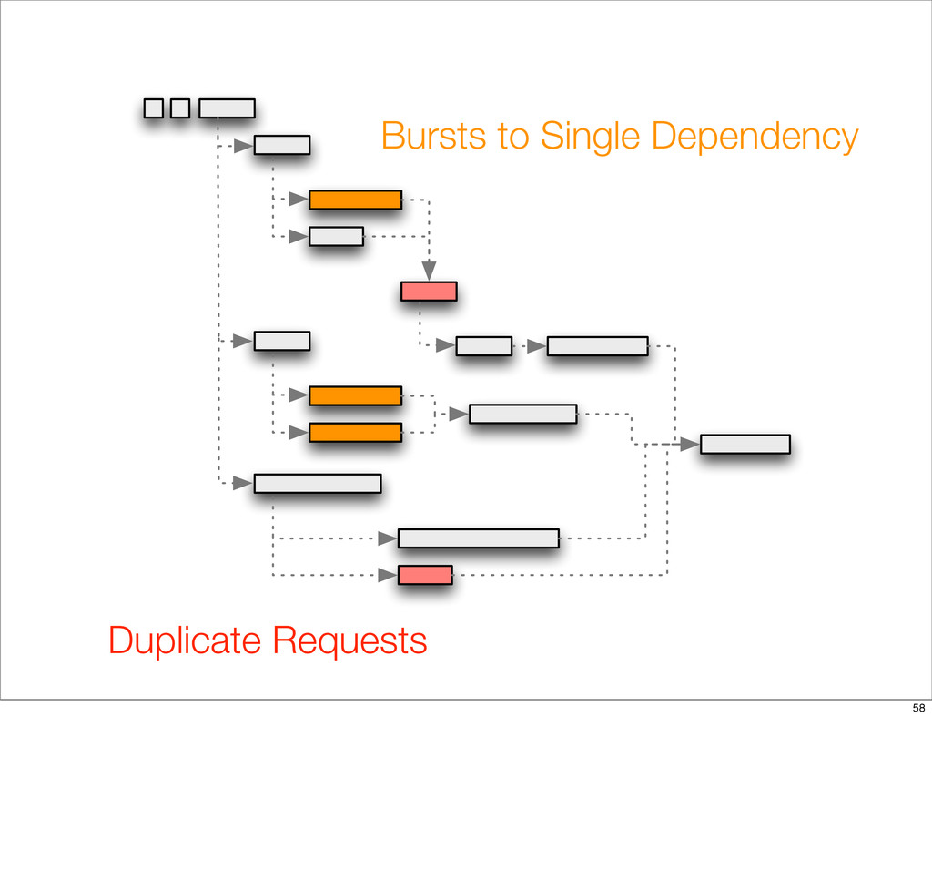 Bursts to Single Dependency Duplicate Requests ...