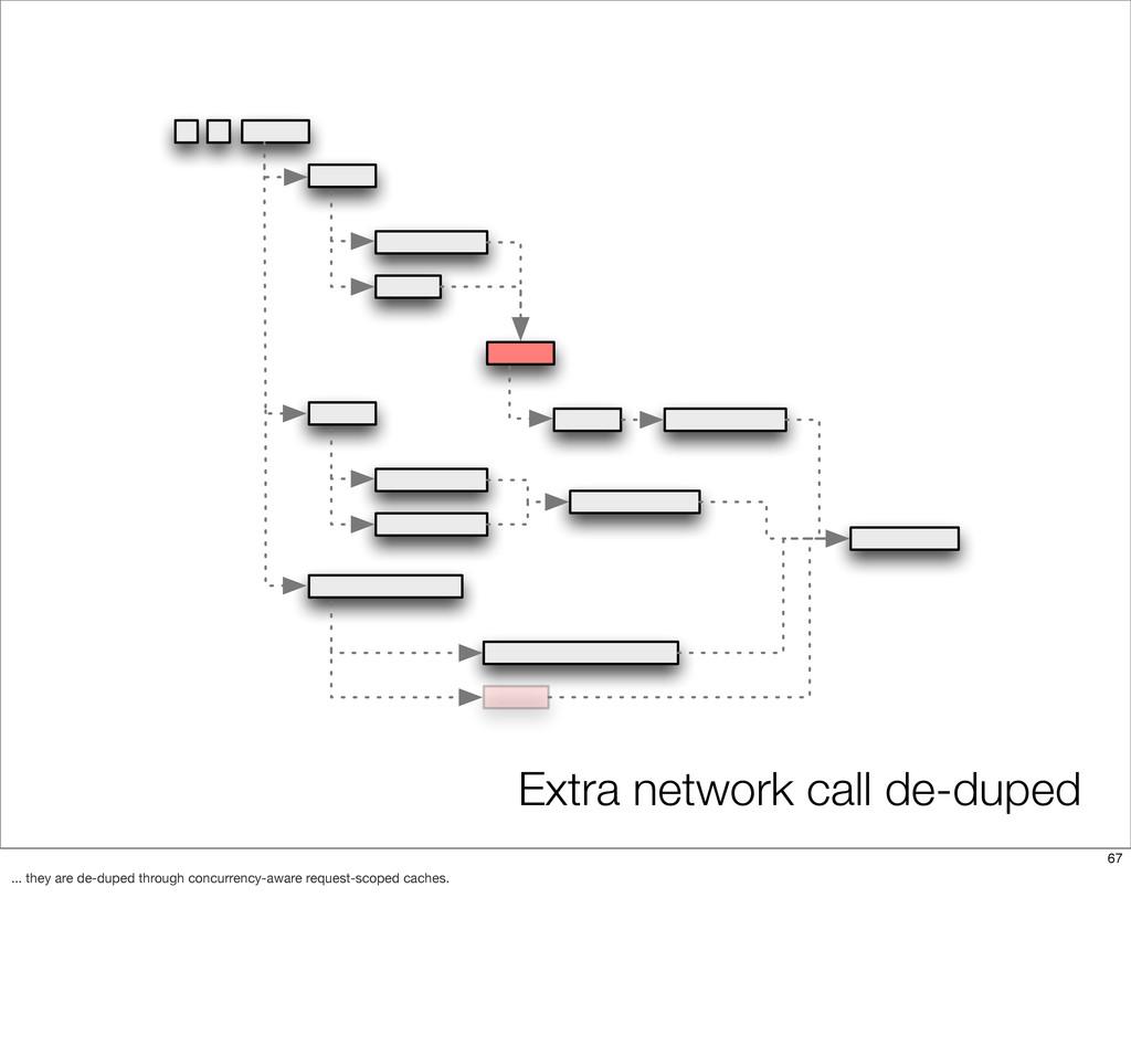 Extra network call de-duped 67 ... they are de-...