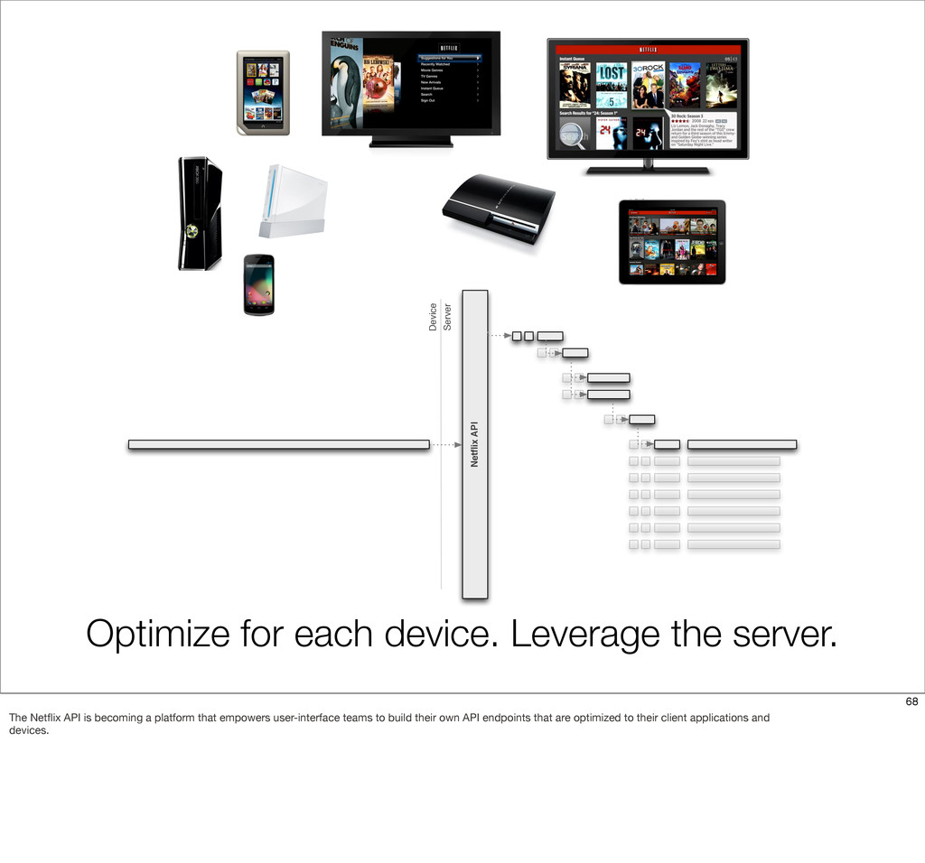 Optimize for each device. Leverage the server. ...