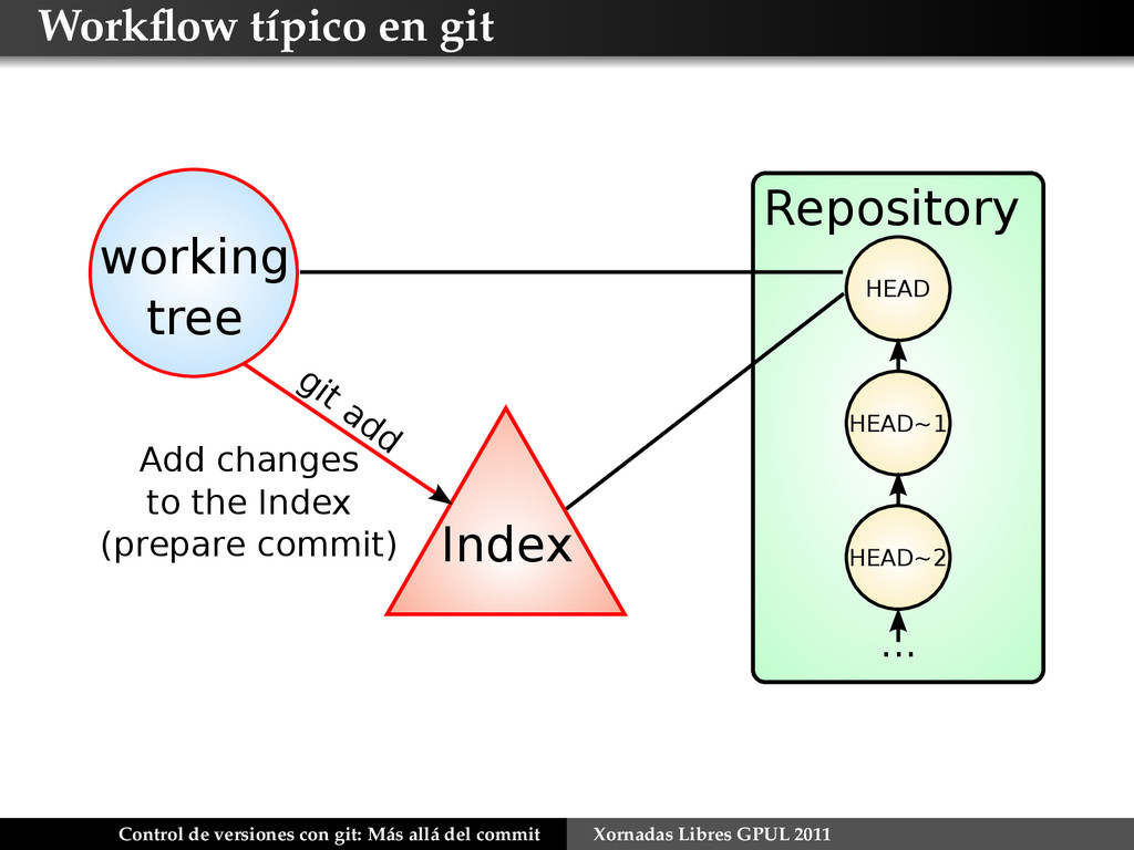 Workflow típico en git Index git add working tre...