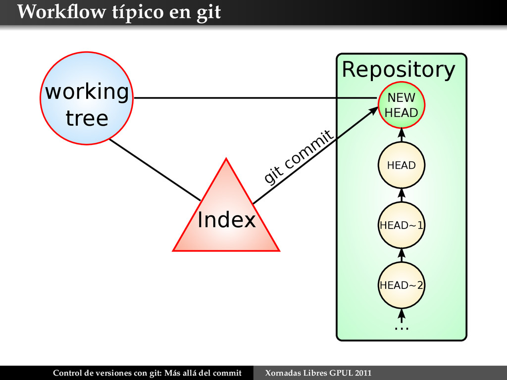 Workflow típico en git Repository Index working ...