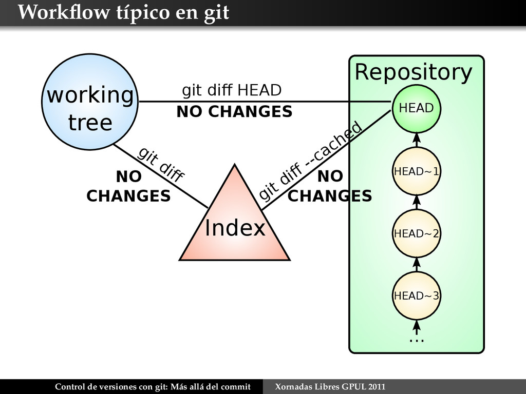 Workflow típico en git Index git diff NO CHANGES ...