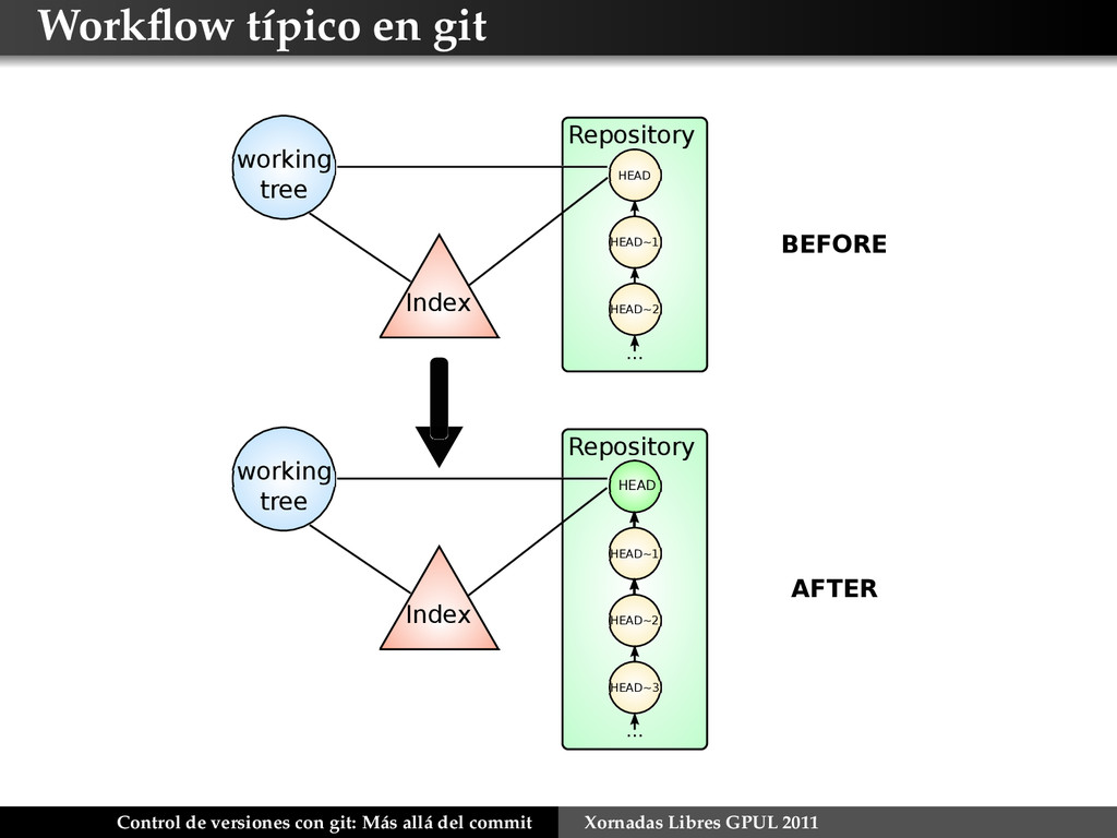 Workflow típico en git Index Repository working ...