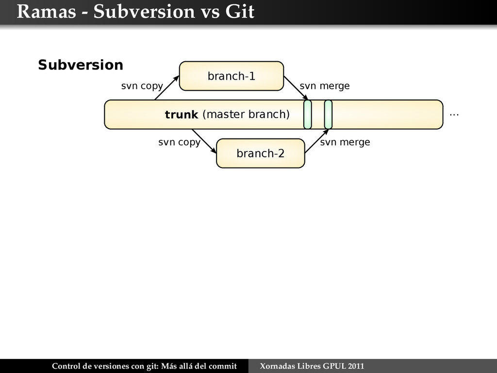 Ramas - Subversion vs Git branch-1 branch-2 tru...