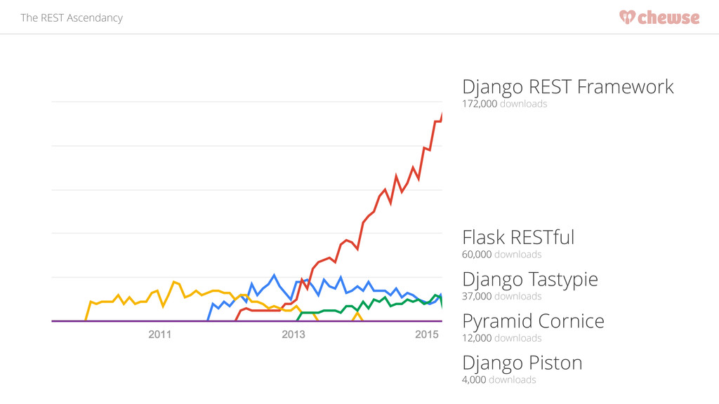 The REST Ascendancy Django REST Framework 172,0...