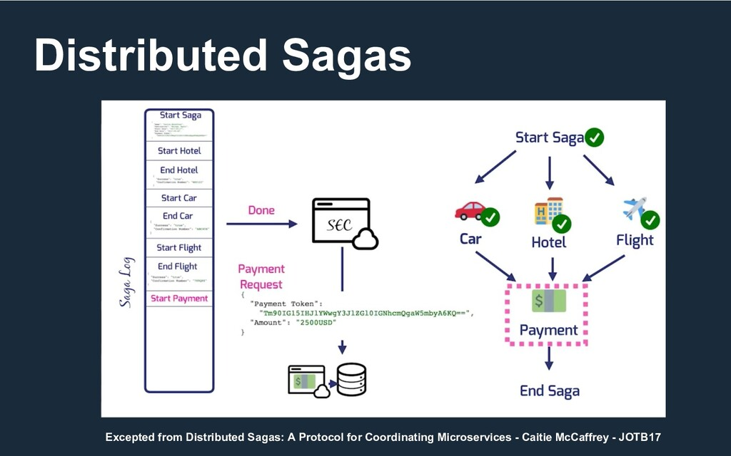 Distributed Sagas Excepted from Distributed Sag...