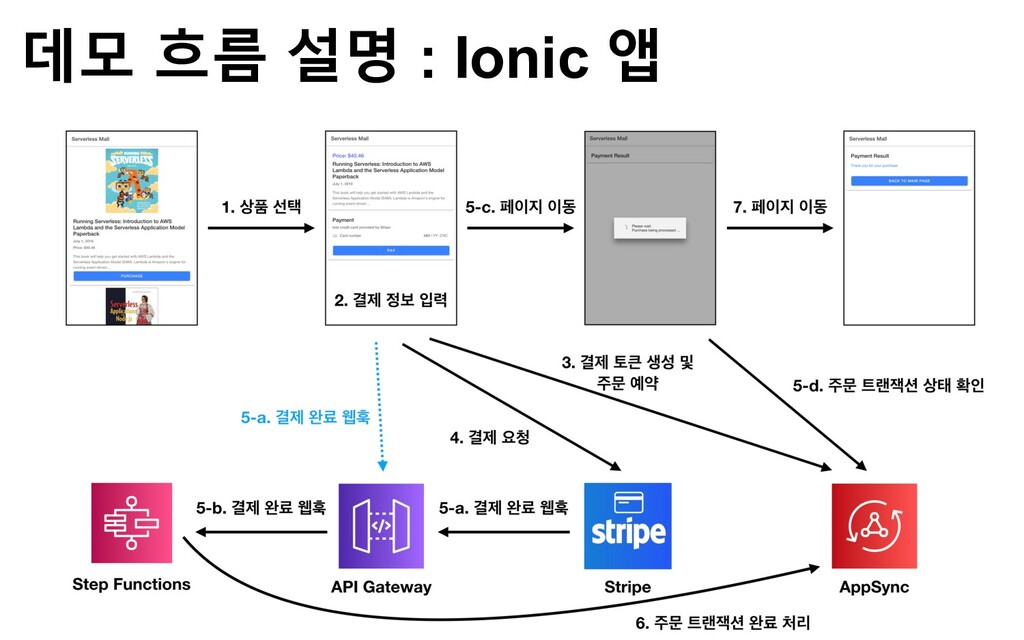 데모 흐름 설명 : Ionic 앱