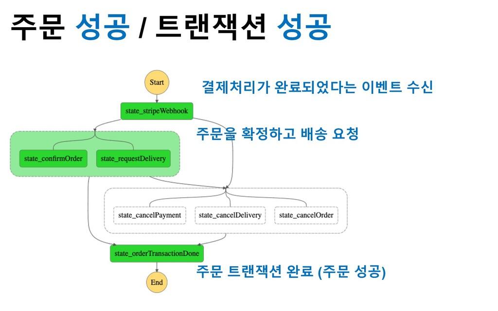 주문 성공 / 트랜잭션 성공 주문 트랜잭션 완료 (주문 성공) 결제처리가 완료되었다는...