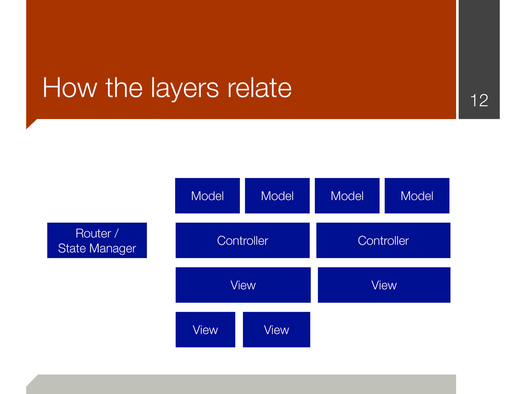 12 How the layers relate Router / State Manager...