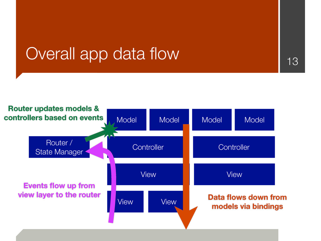 13 Overall app data flow Router / State Manager ...