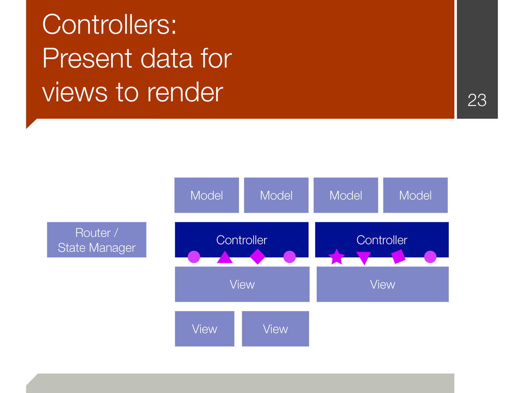 23 Router / State Manager Controller Controller...