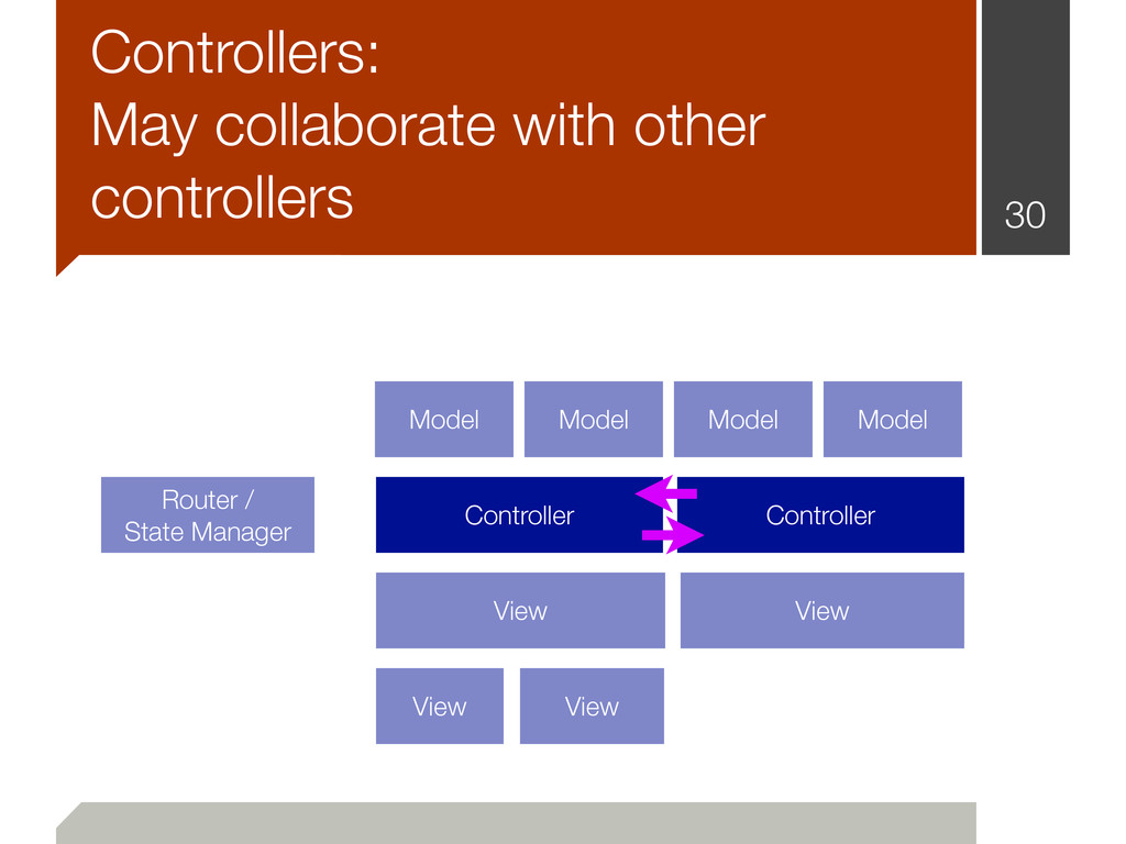 Controllers: May collaborate with other control...