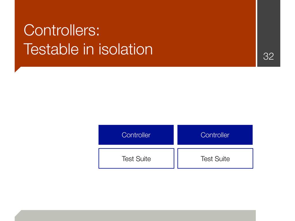 32 Controller Controller Controllers: Testable ...