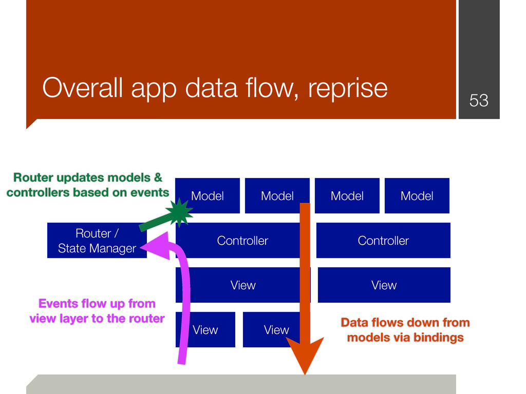 53 Overall app data flow, reprise Router / State...