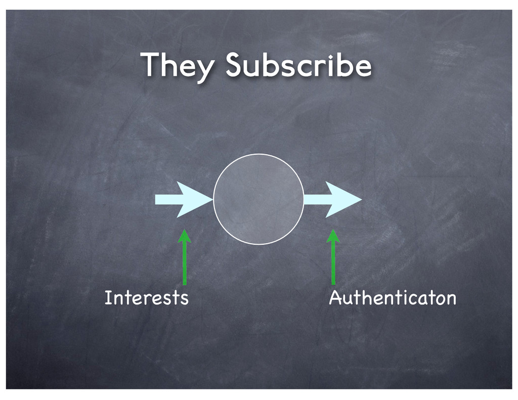 They Subscribe Interests Authenticaton