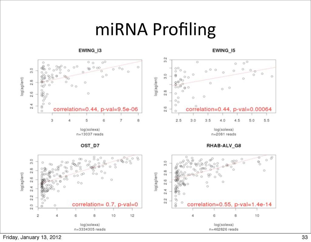 miRNA Profiling 33 Friday, January 13, 2012