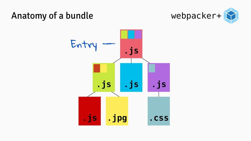 webpacker+ Anatomy of a bundle .js .js .js .js ...