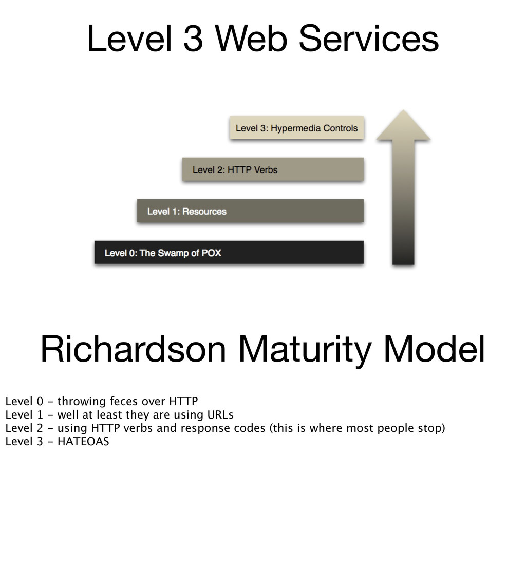 Level 3 Web Services Richardson Maturity Model ...