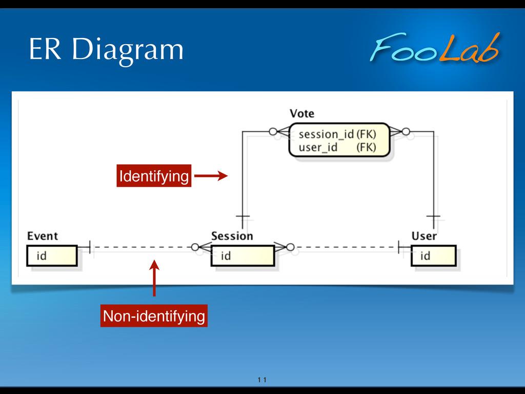 FooLab ER Diagram 11 Non-identifying Identifying