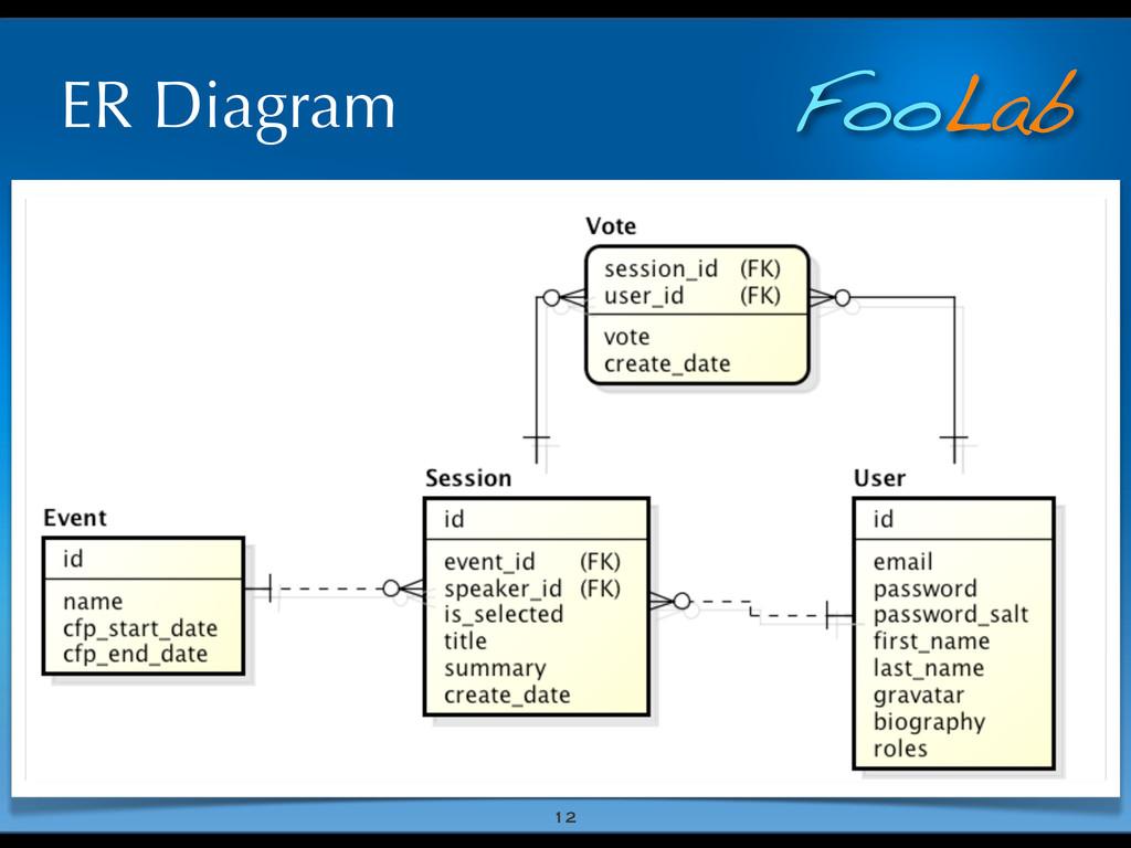 FooLab ER Diagram 12
