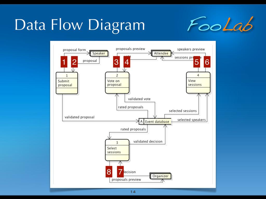 FooLab Data Flow Diagram 14 1 2 3 4 5 6 7 8