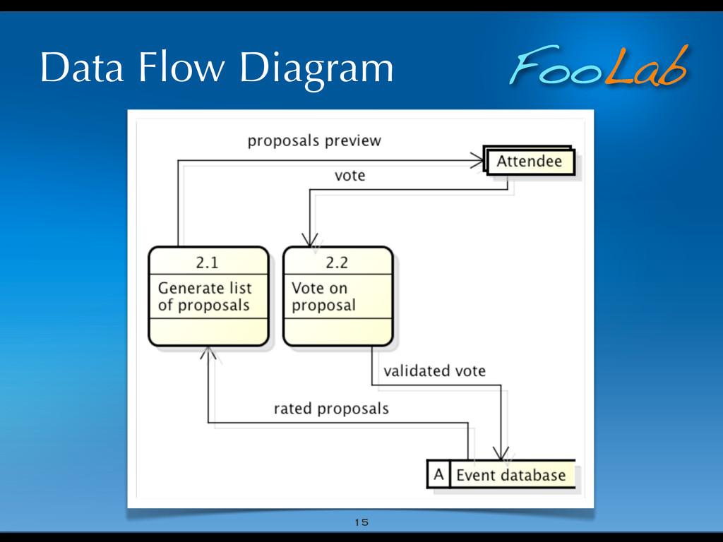 FooLab Data Flow Diagram 15