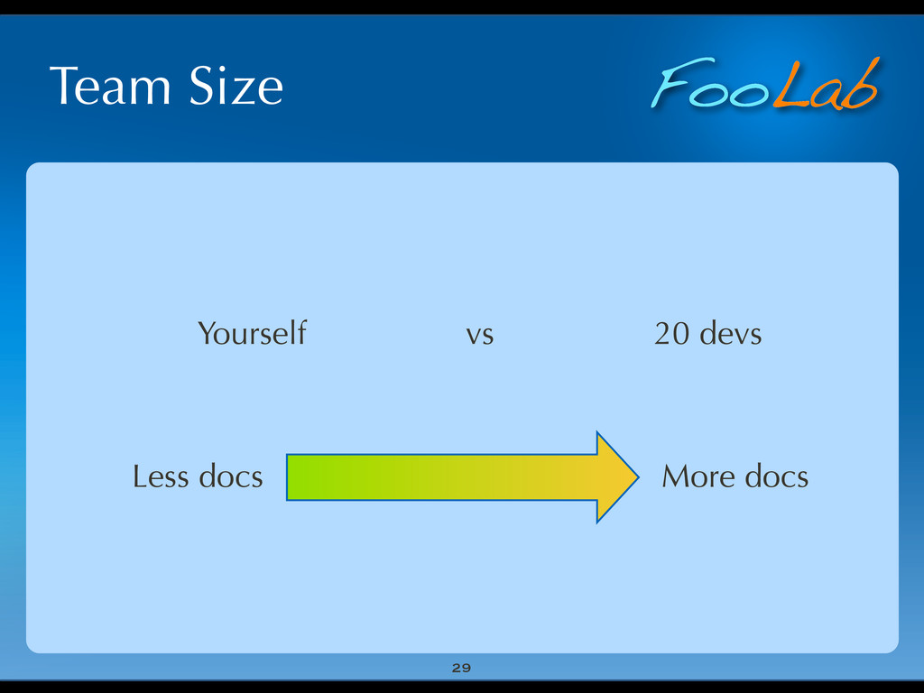 FooLab Team Size 29 Yourself vs 20 devs More do...