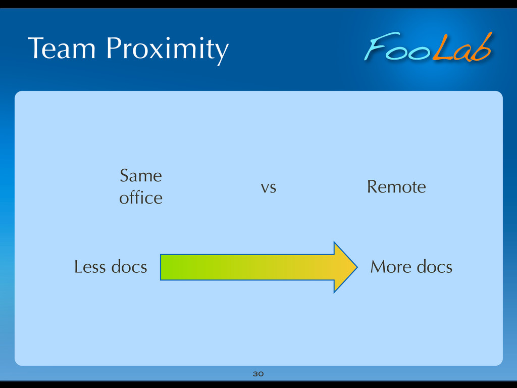 FooLab Team Proximity 30 Same office vs Remote M...