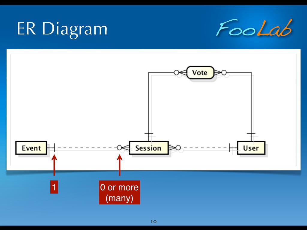 FooLab ER Diagram 10 0 or more (many) 1
