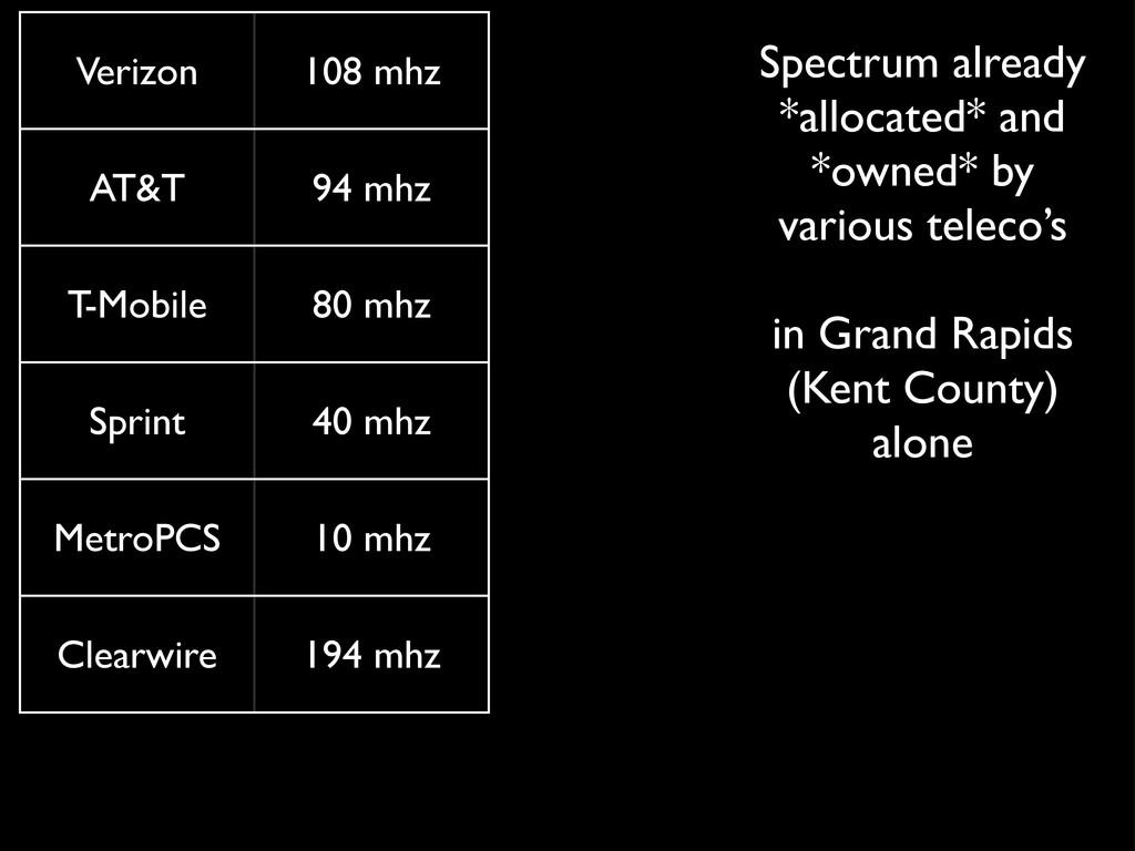 Verizon 108 mhz AT&T 94 mhz T-Mobile 80 mhz Spr...