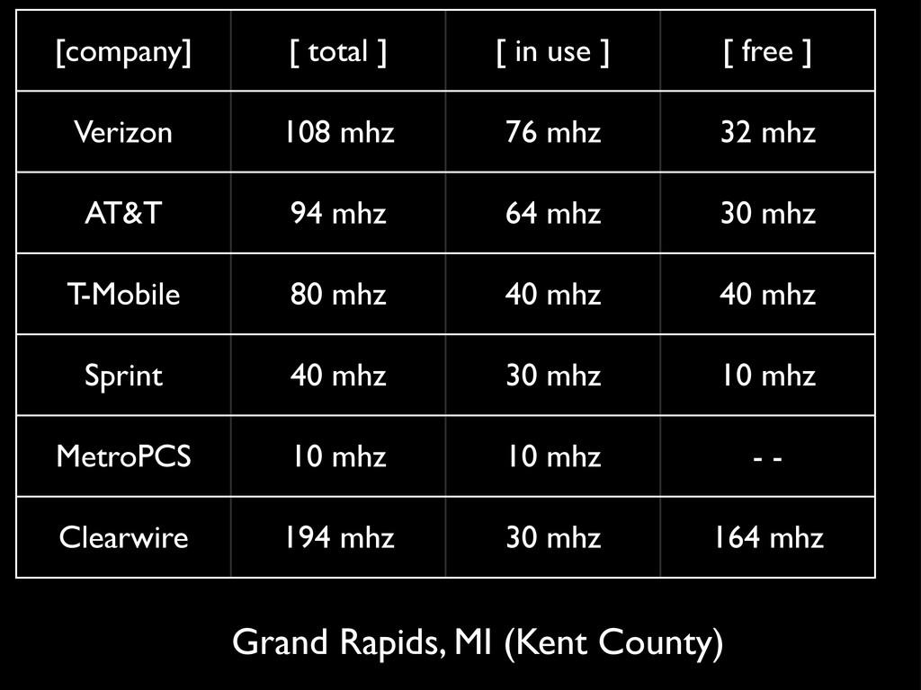 [company] [ total ] [ in use ] [ free ] Verizon...