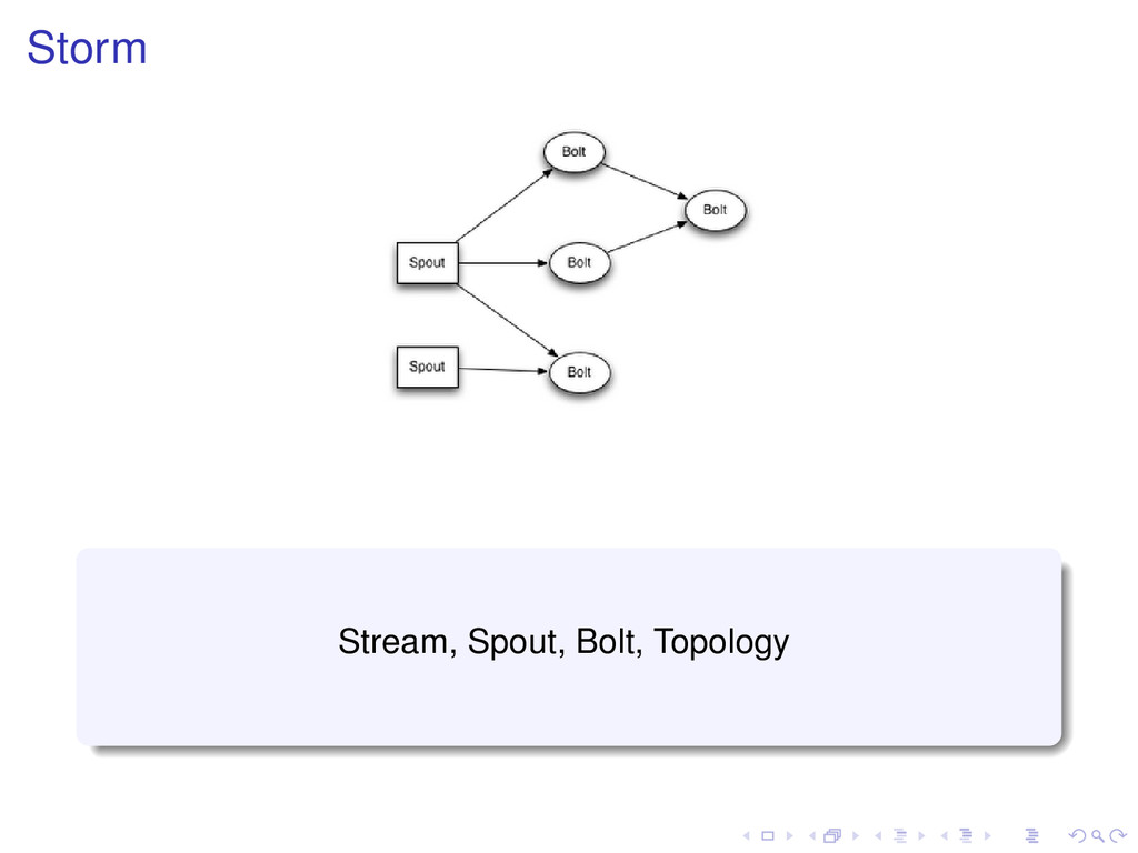 Storm Stream, Spout, Bolt, Topology